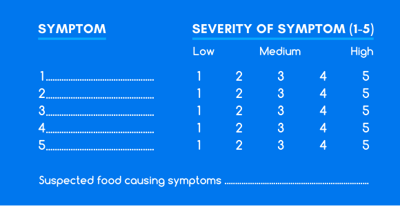 Symptom Chart for monitoring food intolerance symptoms during an elimination diet